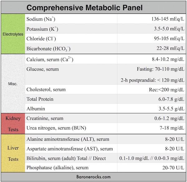 Lab Values Diagrams Electrolytes - Diagrams Catalogue