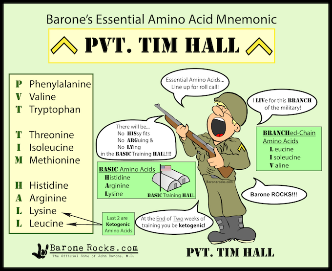 Mnemonics series by :- @medicolearning @medicolearning