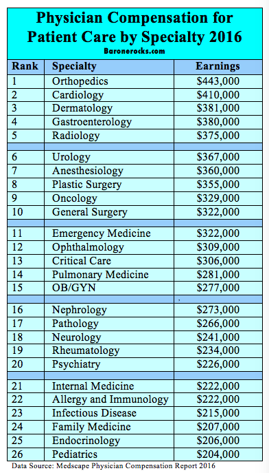 Physician Compensation by Specialty